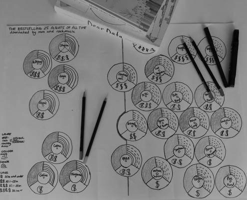 Data visualisaties tekenen 1 - Mijn project uit de training datavisualisaties tekenen