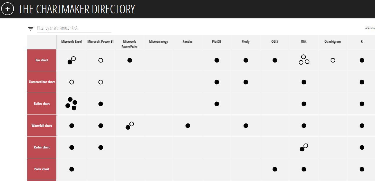 Wanneer gebruik je welke grafiek - Chartmaker Directory