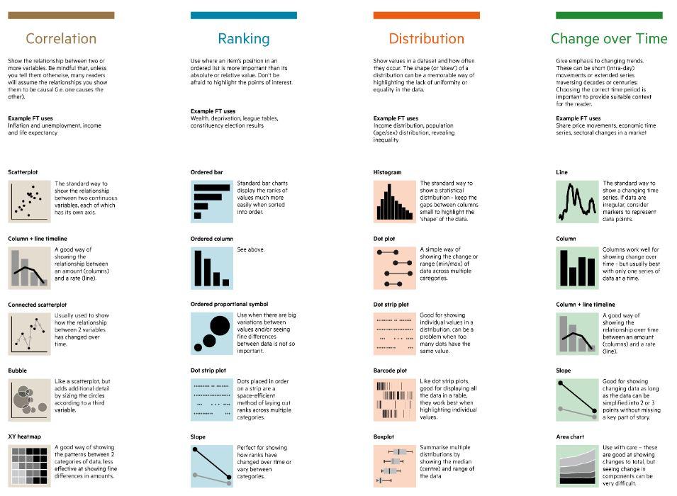 Wanneer gebruik je welke grafiek - Visual Vocabulary FT